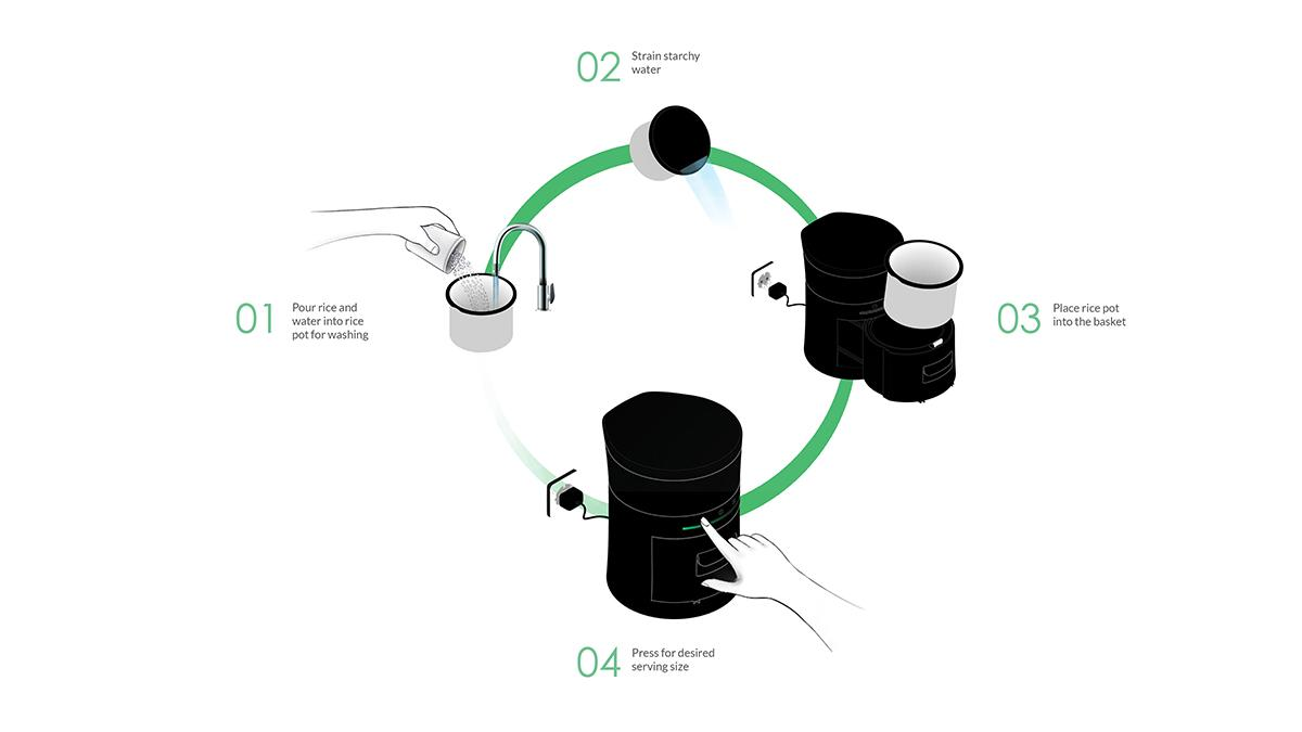 Design storyboard that describes the steps needed to use the ETERU rice cooker with integrated water dispenser. Design by Justin Kim.